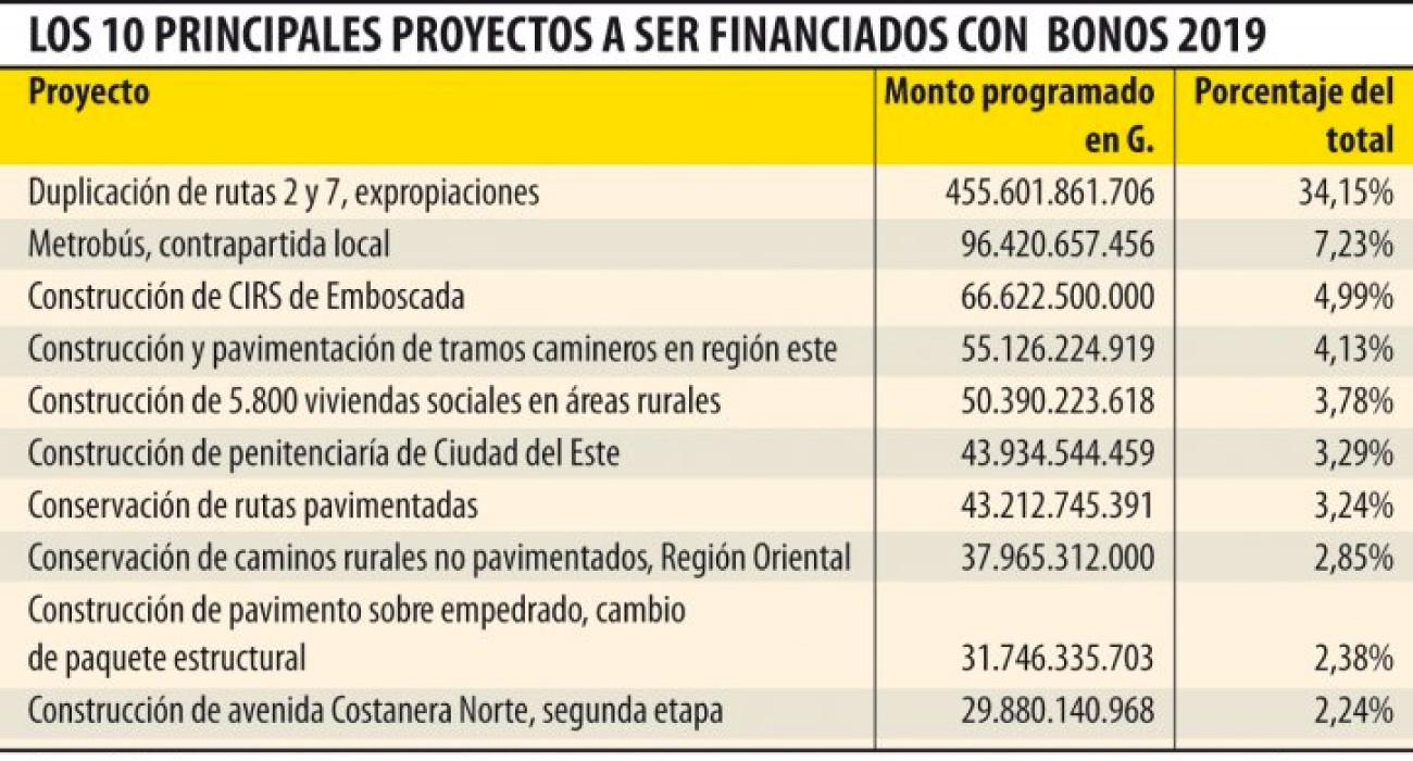 Unas 57 obras de infraestructura se financiarán con los bonos 2019