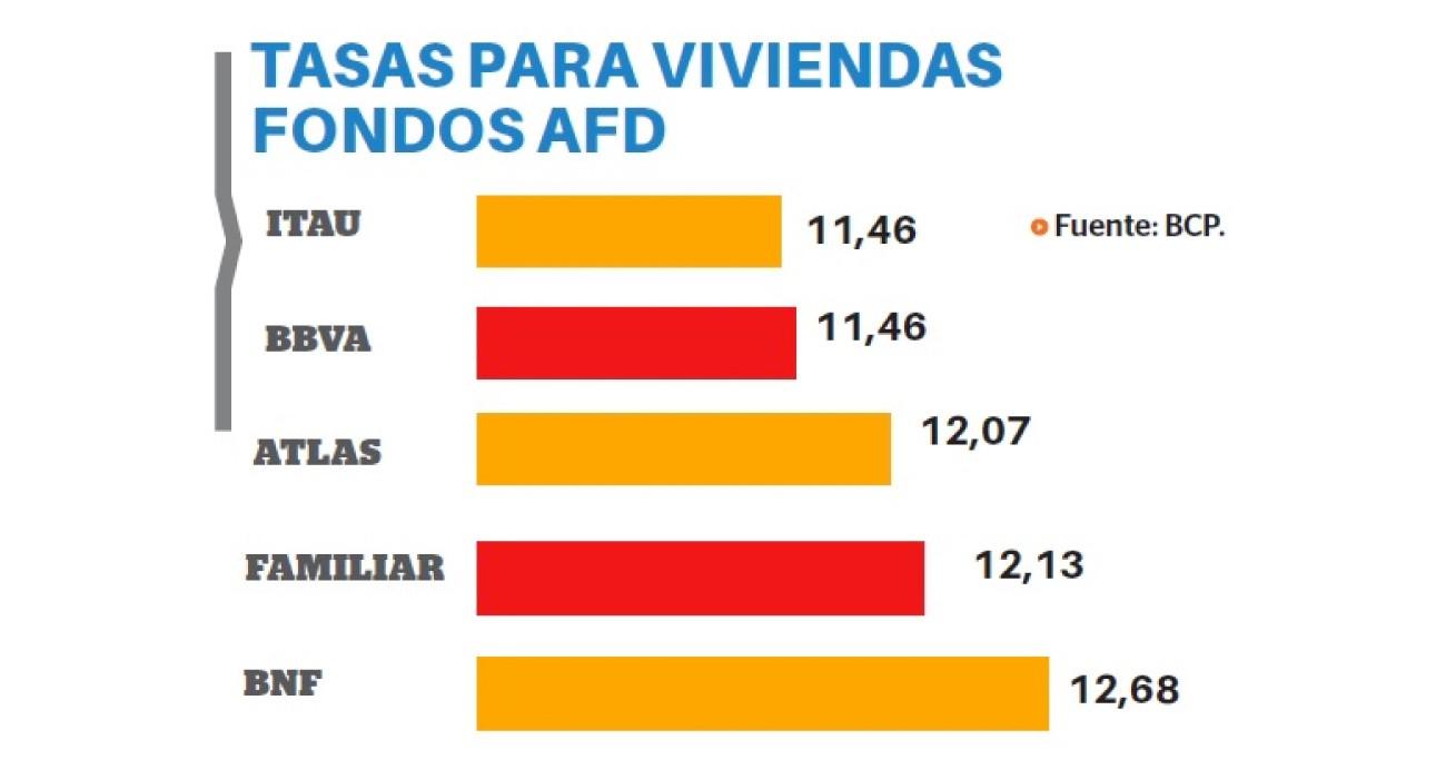 Itaú y BBVA con las tasas más bajas - Préstamos con fondos AFD