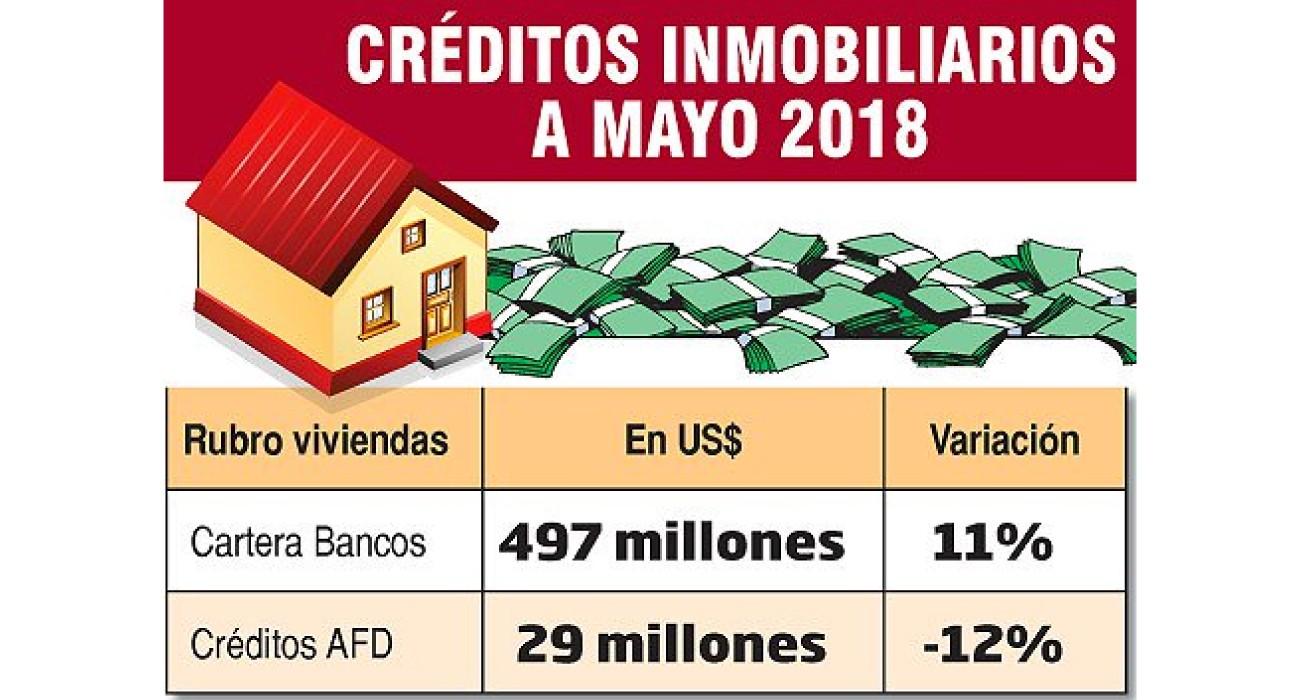 Repuntan créditos para vivienda